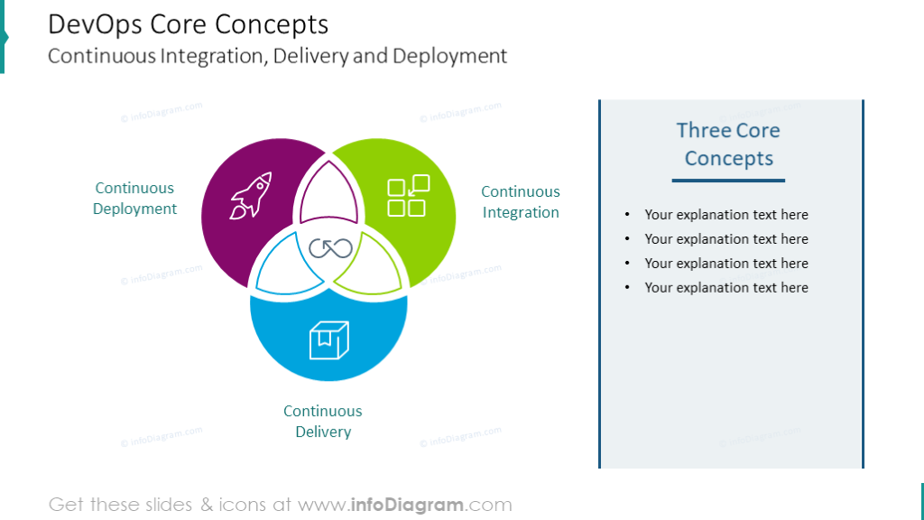 DevOps core concept illustrated with Venn chart