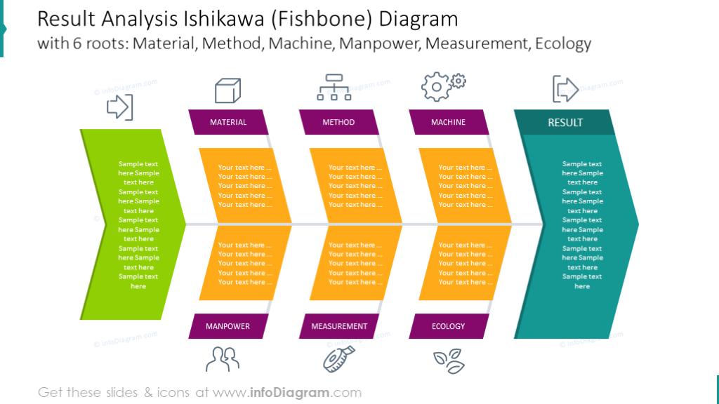 Result analysis ishikawa diagram with 6 roots
