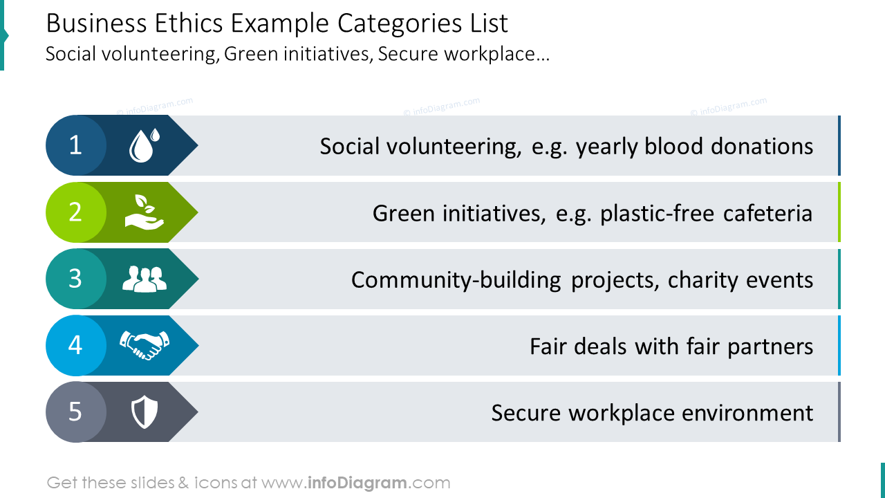 Business ethics template with categories list
