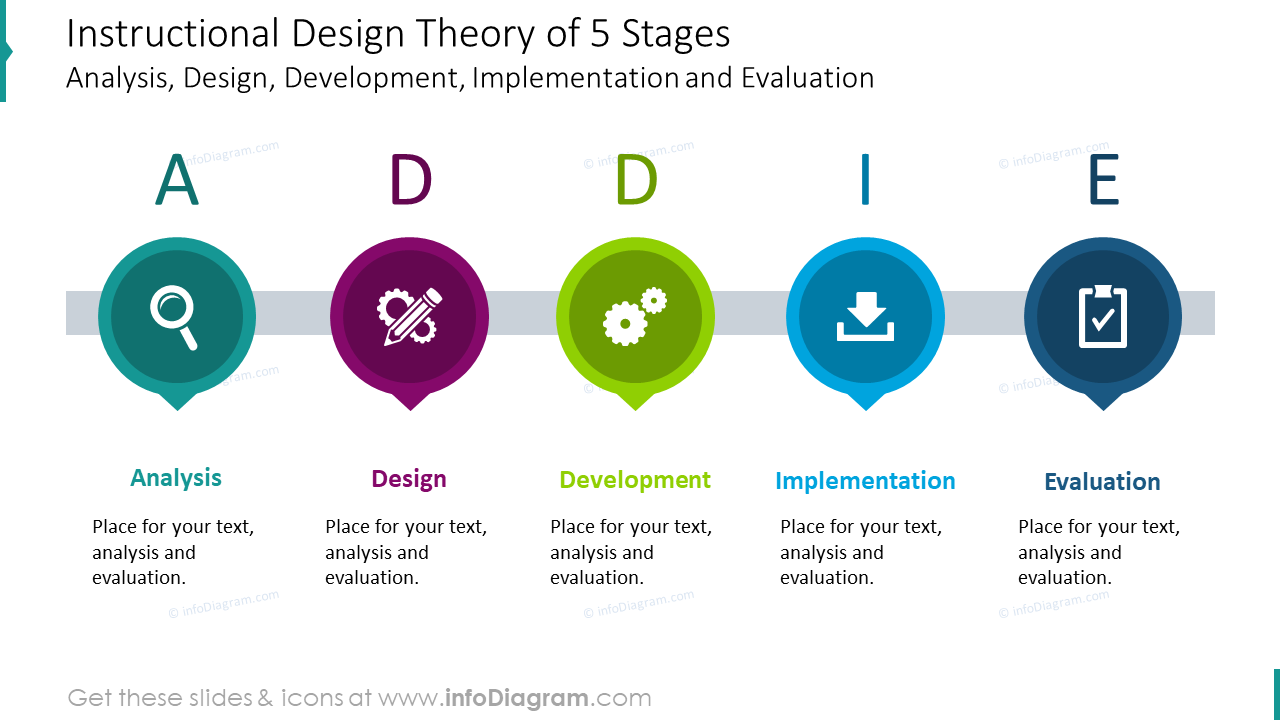 Instructional design theory of five stages graphics