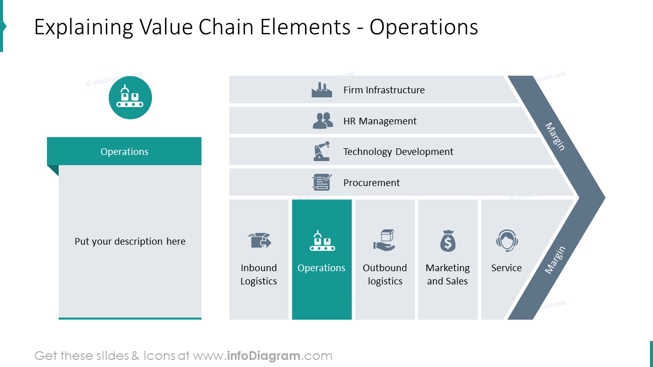 Operations element of value chain infographics