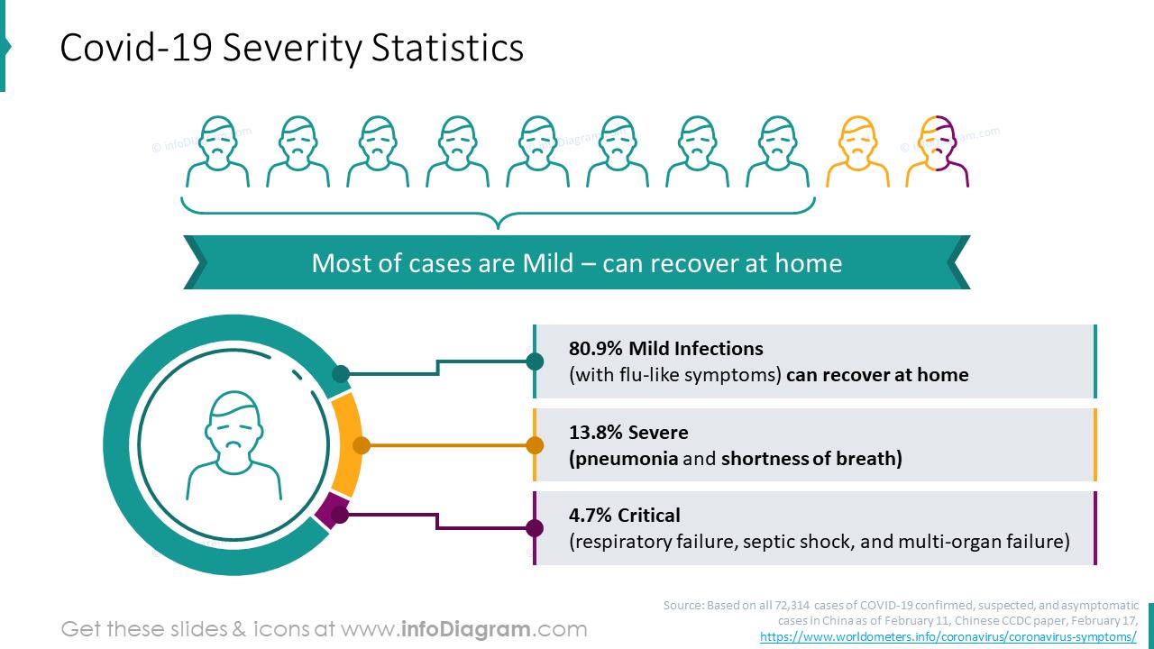 Covid-19 severity statistics slide