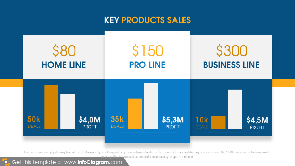 Key products sales