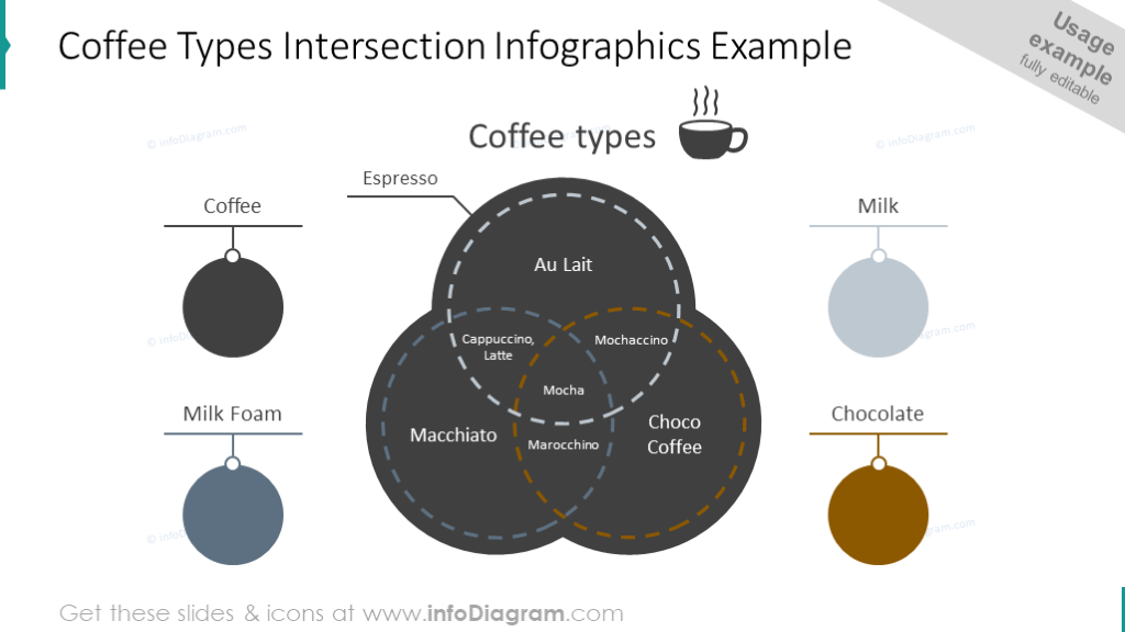 Coffee types intersection diagram