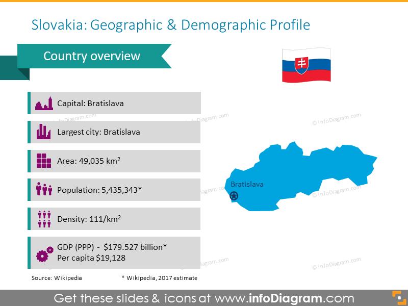Slovakia geographic and demographic profile