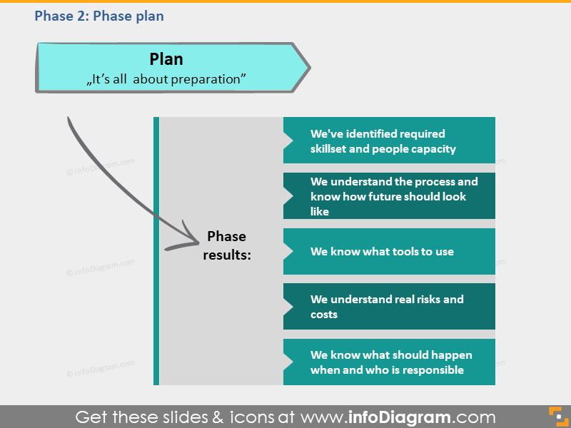 plan phase results transition framework ppt picture