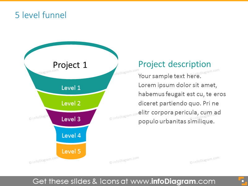 5 stages of  sales funnel