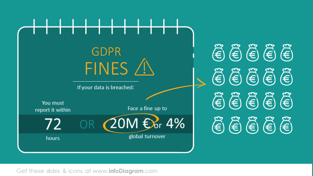 Breaking GDPR penalties and fines