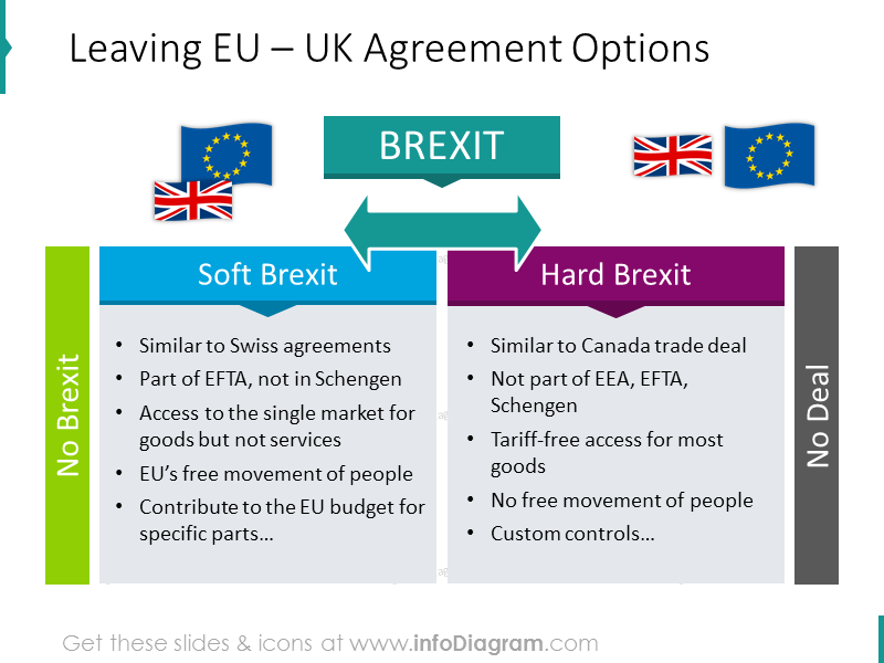 UK agreement options illustrated with comparison lists