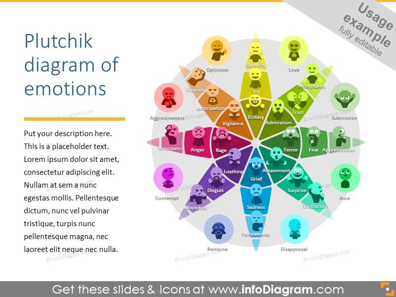 Plutchik diagram of emotions