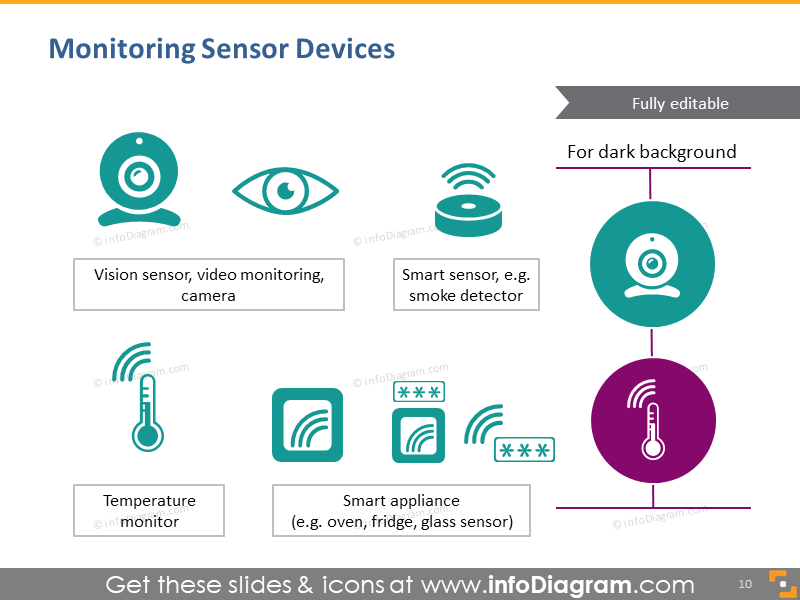 Monitoring sensor devices