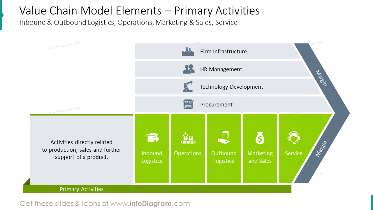 Primary activities: elements of value chain model