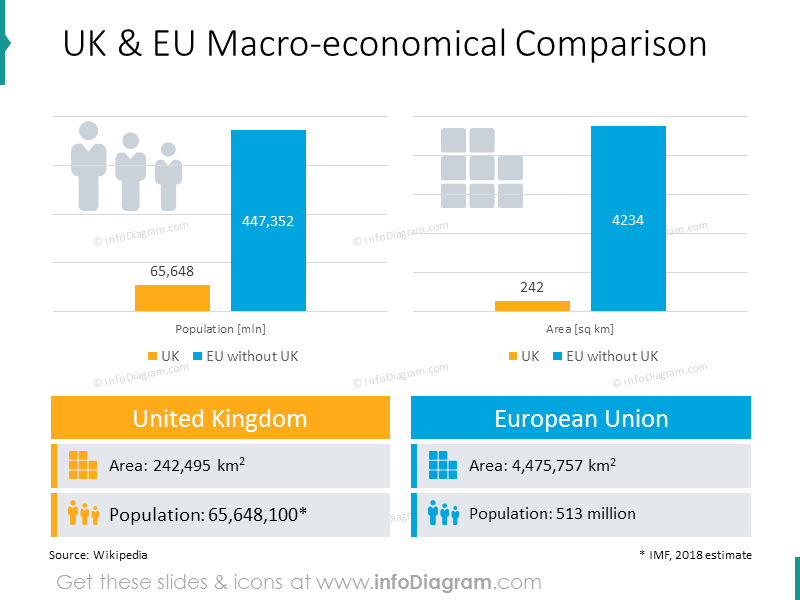 UK and EU macro-economical comparison bar charts with icons