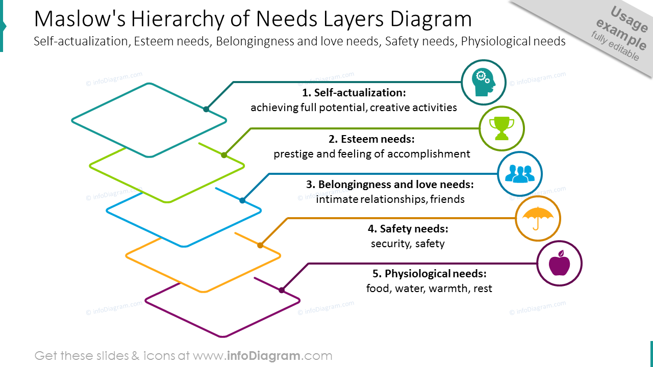 Maslow's hierarchy of needs shown with outline layers diagram and icons