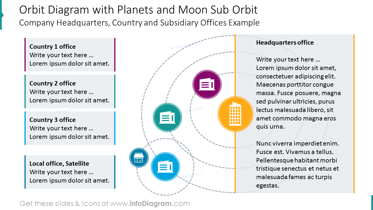 Orbit diagram with planets and moon sub orbit
