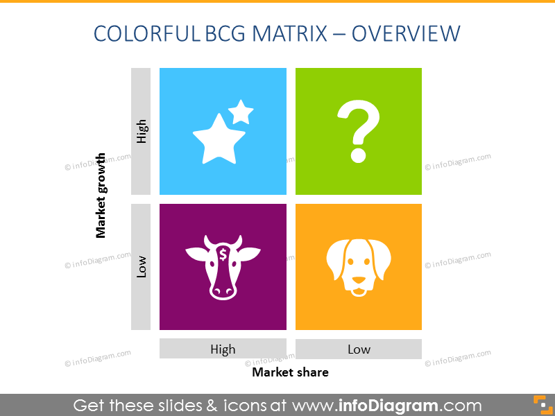 13 Creative Bcg Matrix Model Diagrams Template Ppt