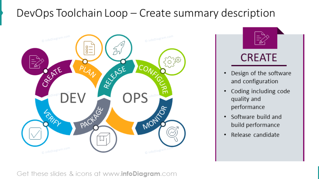 DevOps loop with summary desription