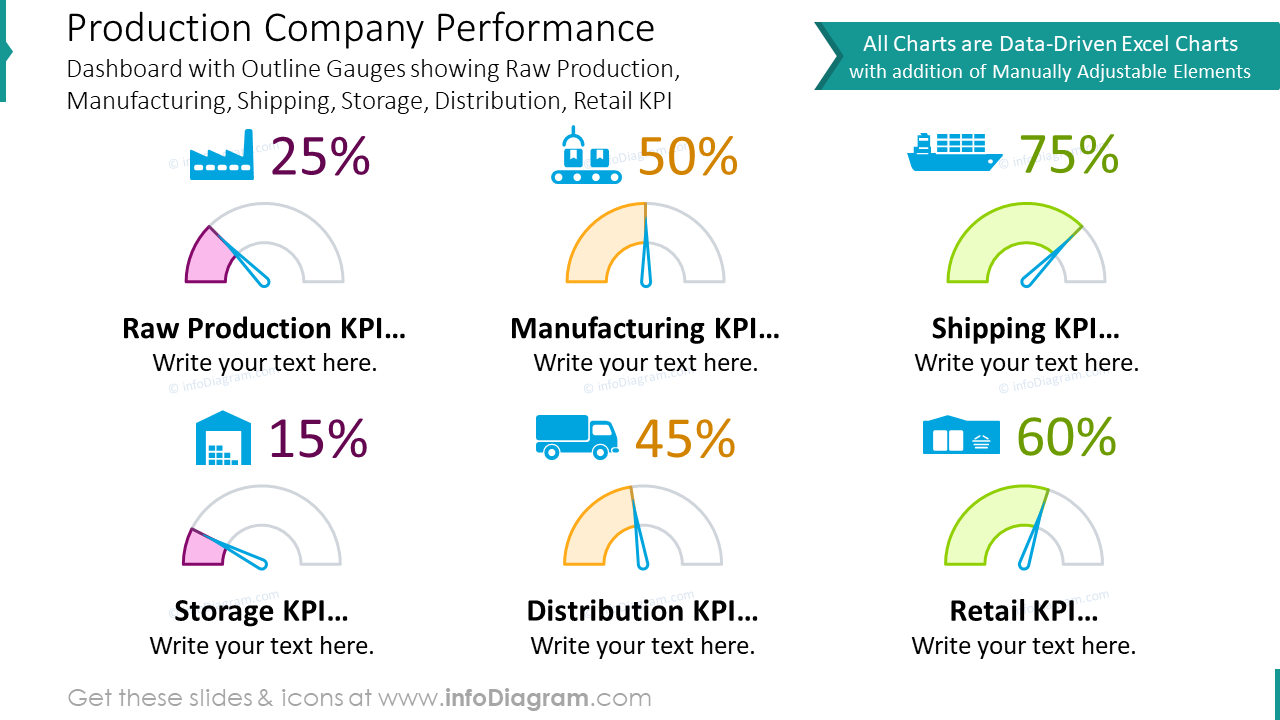 Production company performance dashboard with outline gauges charts