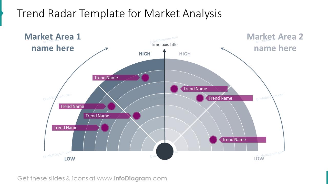 Trend radar template for market analysis