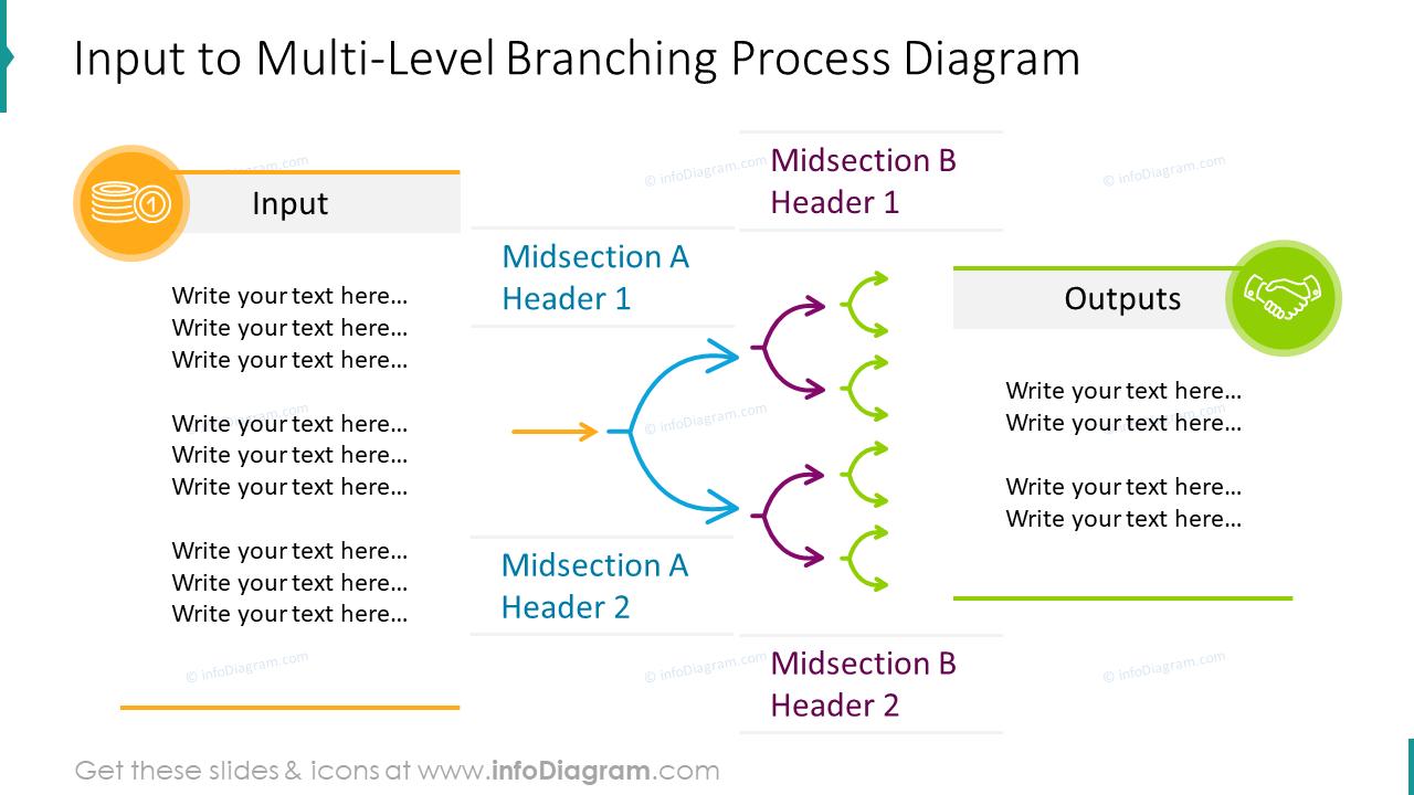 Input to multi-level branching process diagram