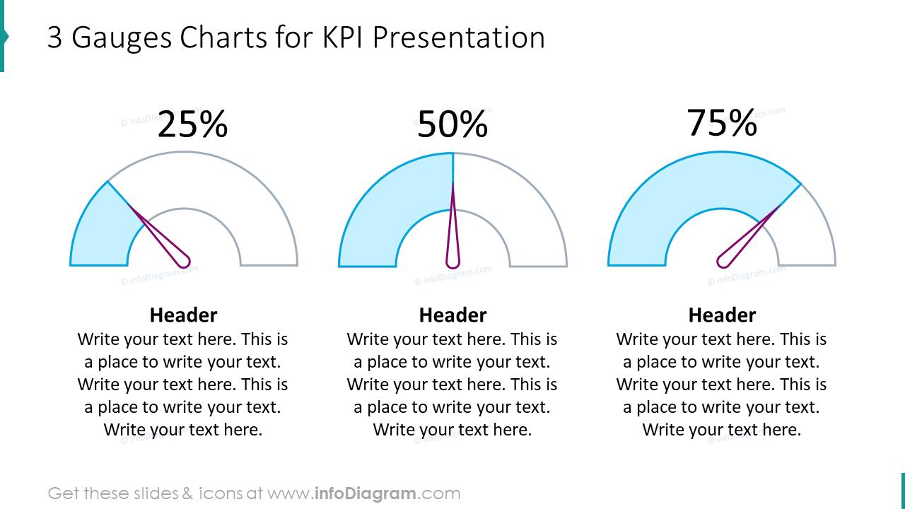 Three gauges charts for KPI presentation