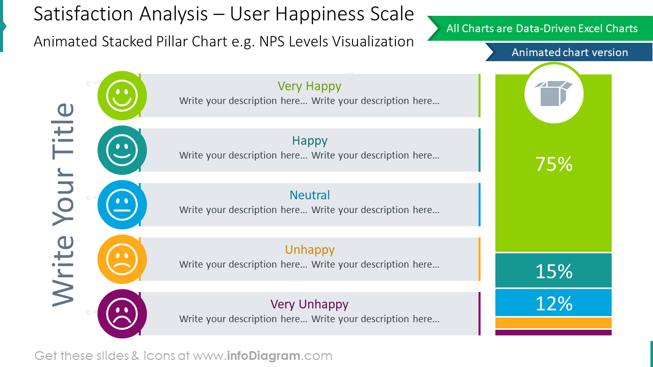 Satisfaction analysis showing user happiness scale