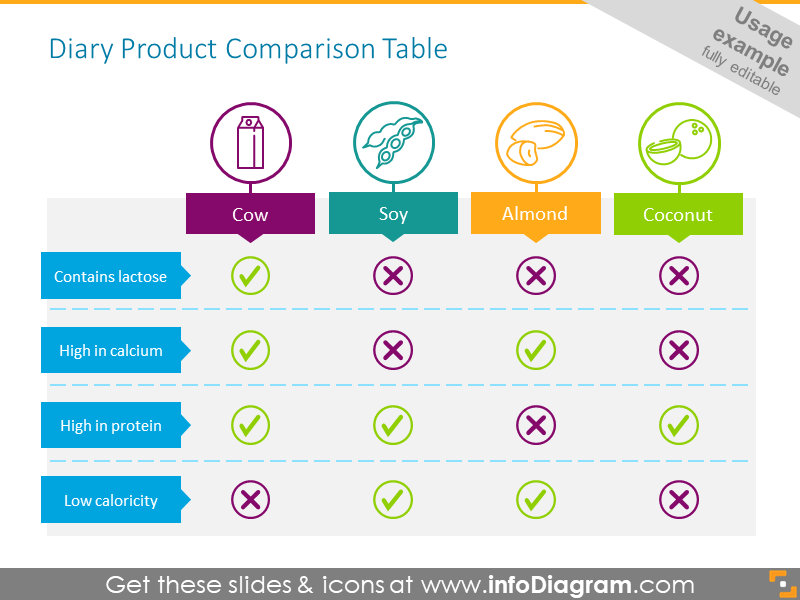 Diary Product Comparison Table - usage example