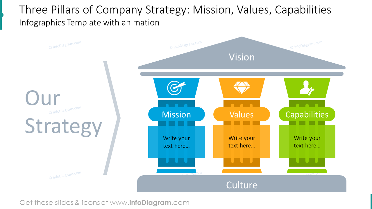Company strategy pillars diagram shown with vivid animated graphics