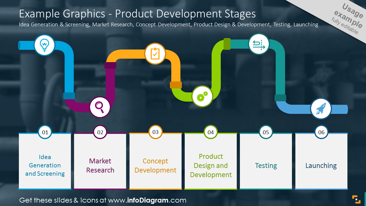 Product development process shown with flat icons and  text description