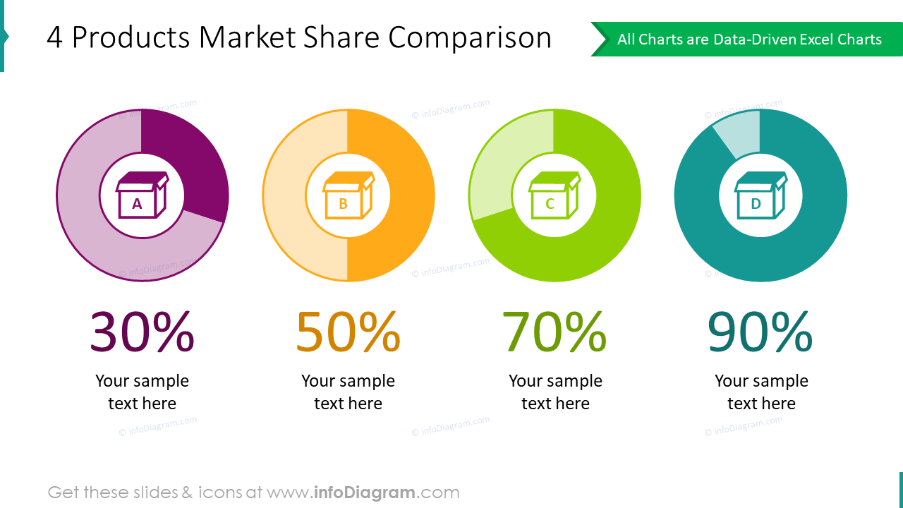 Market share comparison statistics slide for 4 products