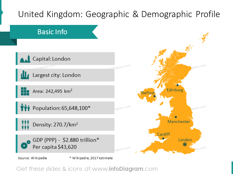 UK geographic and demographic profile with map and list description