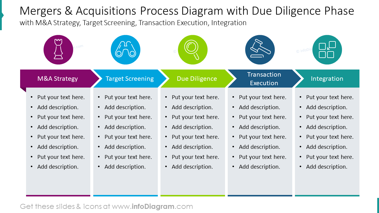Mergers and acquisitions process diagram