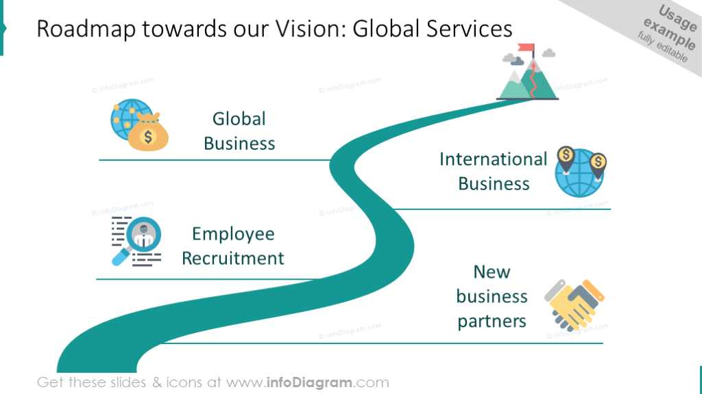 Roadmap towards our vision