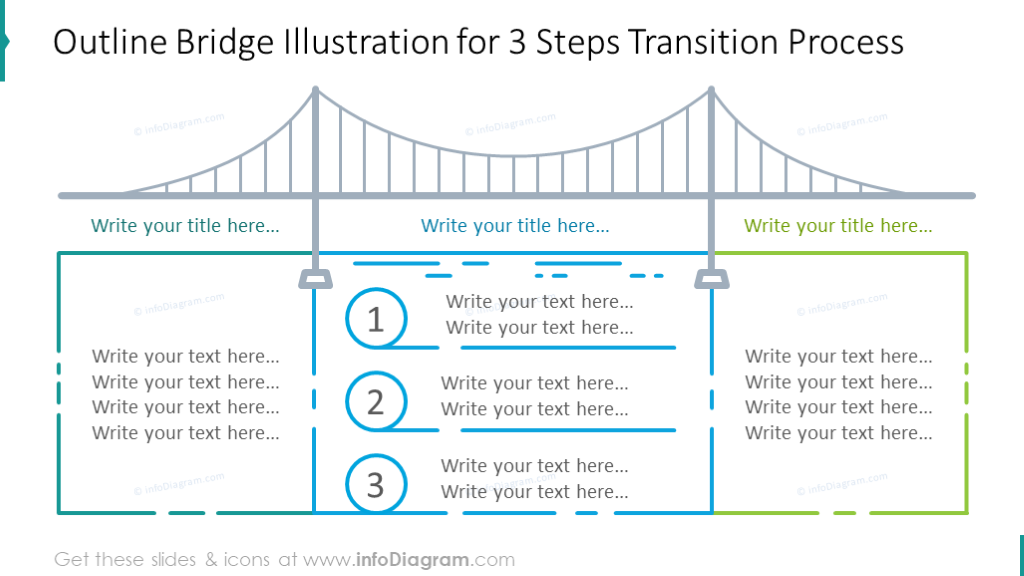 Three steps transition process shown with outline bridge and description