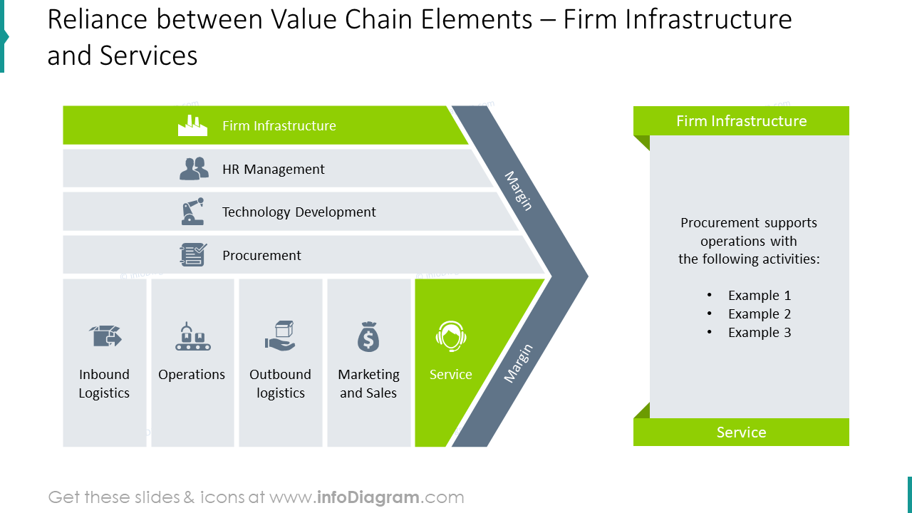 Firm infrastructure and Services reliance diagram