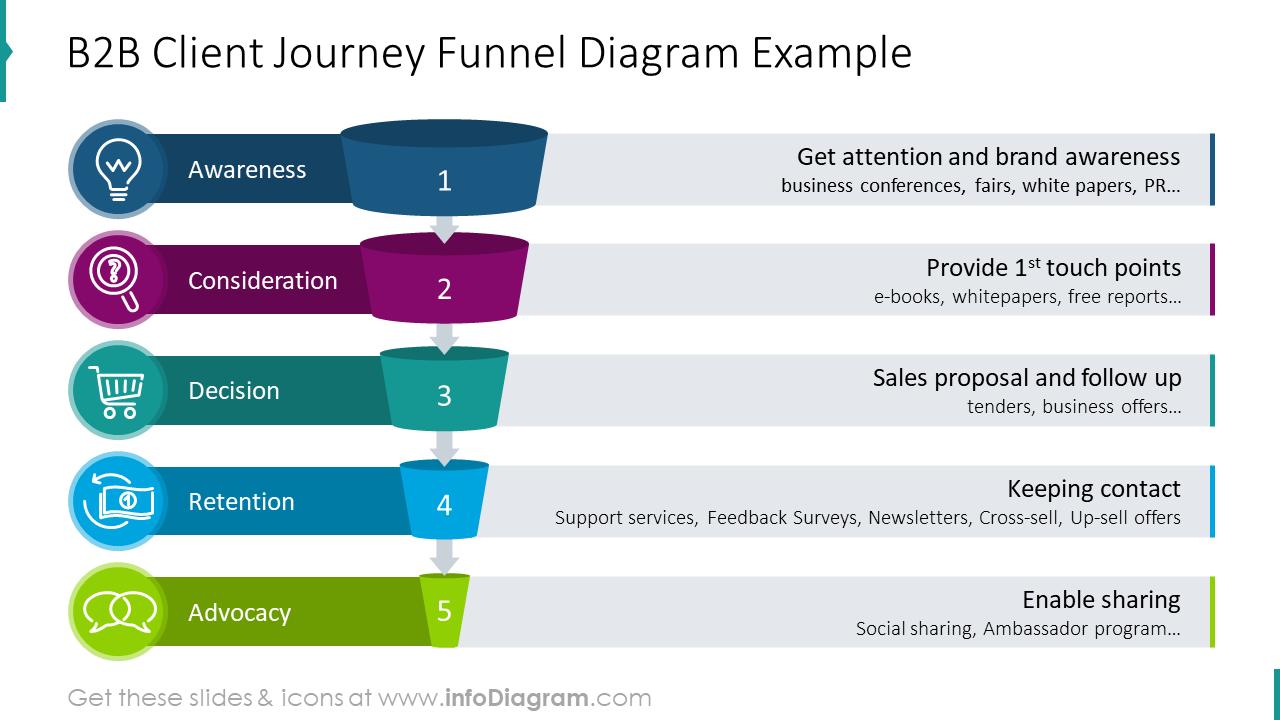 B2B client journey funnel diagram