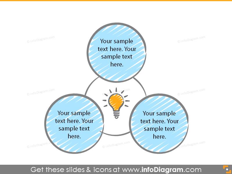 three item circle diagram idea concept light bulb icon