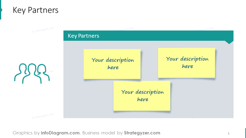 Key partners that showed with sticky notes board