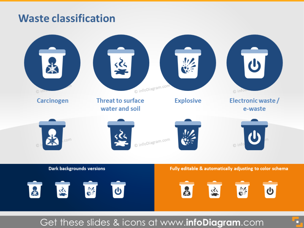 Waste Classification - Carcinogen, Explosive, E-waste