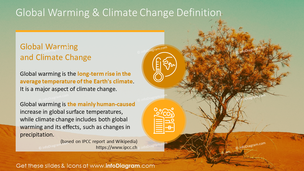 Global warming and climate change definition graphics