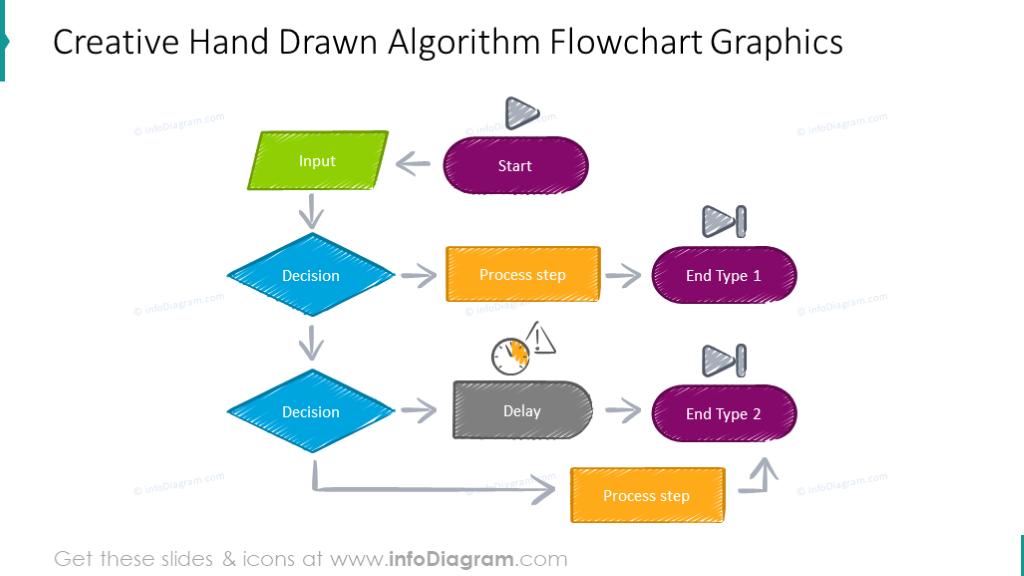 Creative hand drawn algorithm flowchart