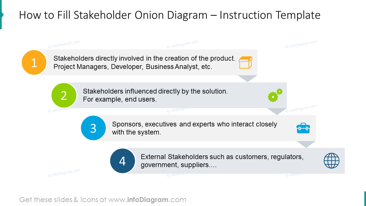Instruction on how to fill stakeholder onion diagram