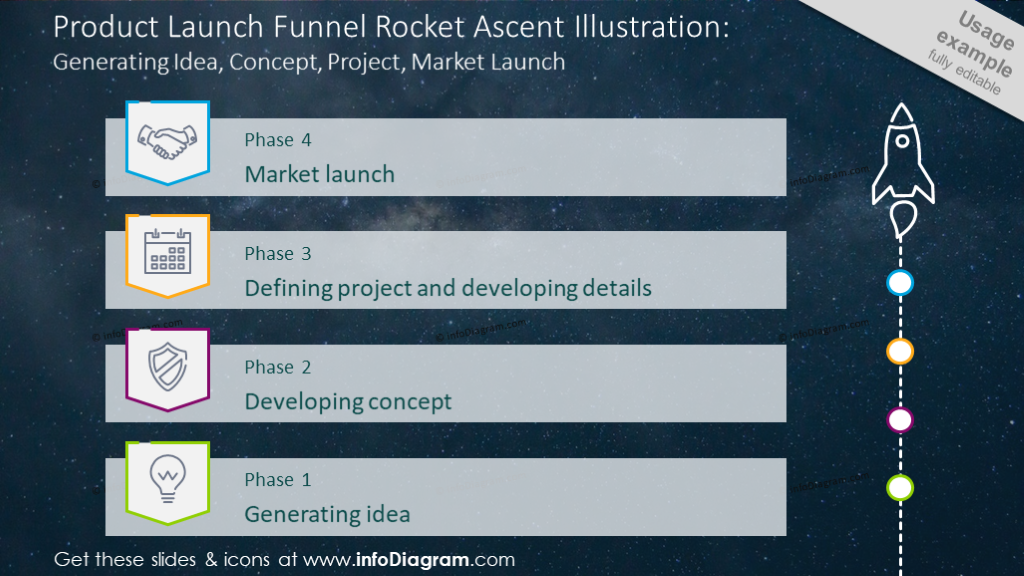 Product launch funnel shown with rocket launch graphics and description