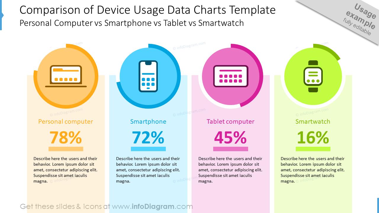 Comparison of device usage data charts