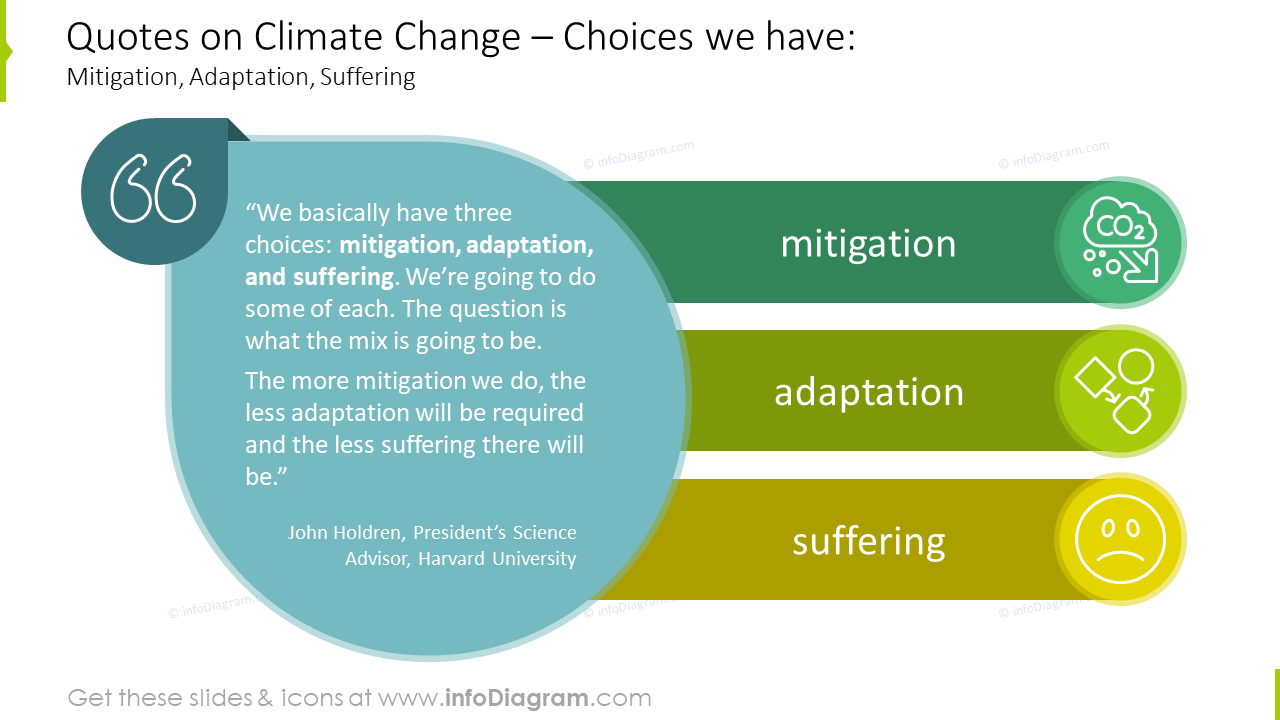 Quotes on climate change slide: mitigation, adaptation, suffering
