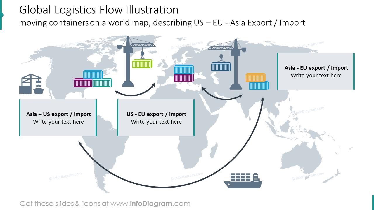 Global logistics flow slide describing export and import worldwide