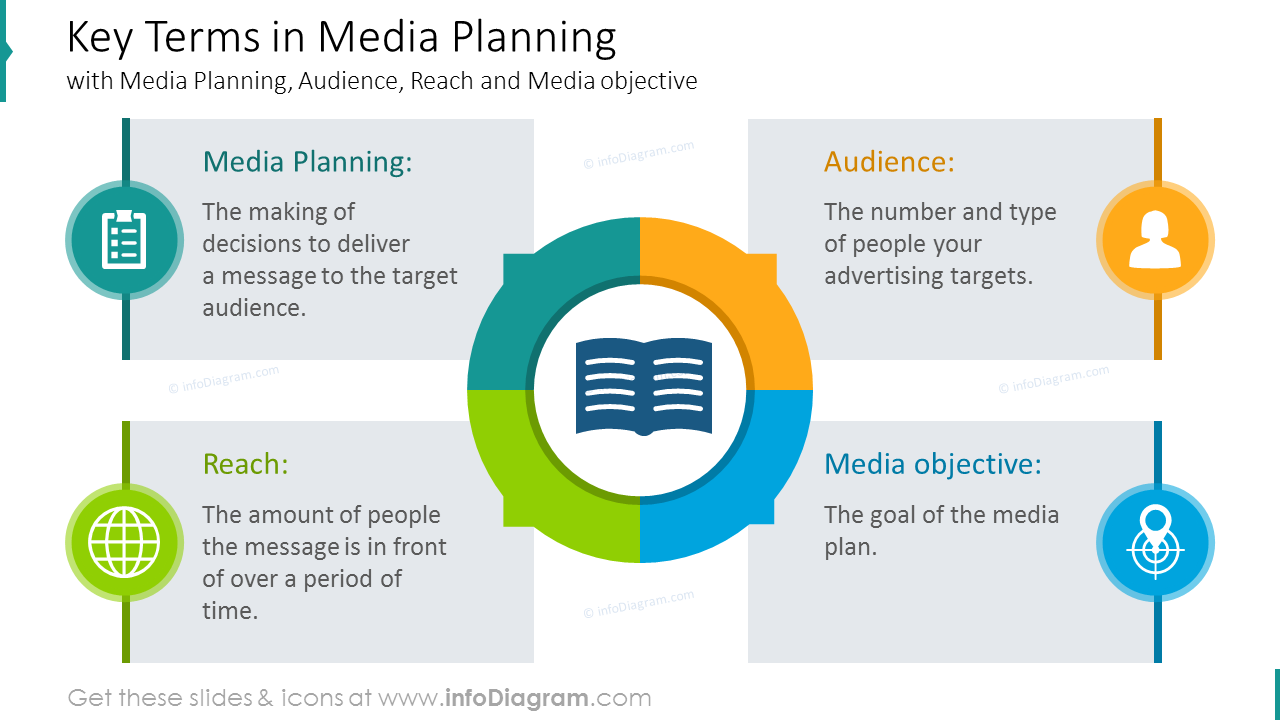 Key terms in media planning circle diagram with description