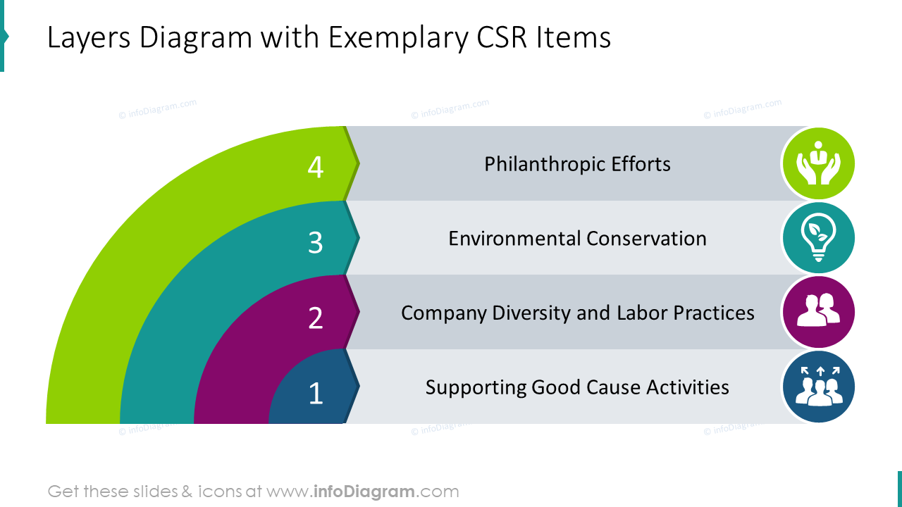 Layers diagram with exemplary CSR Items