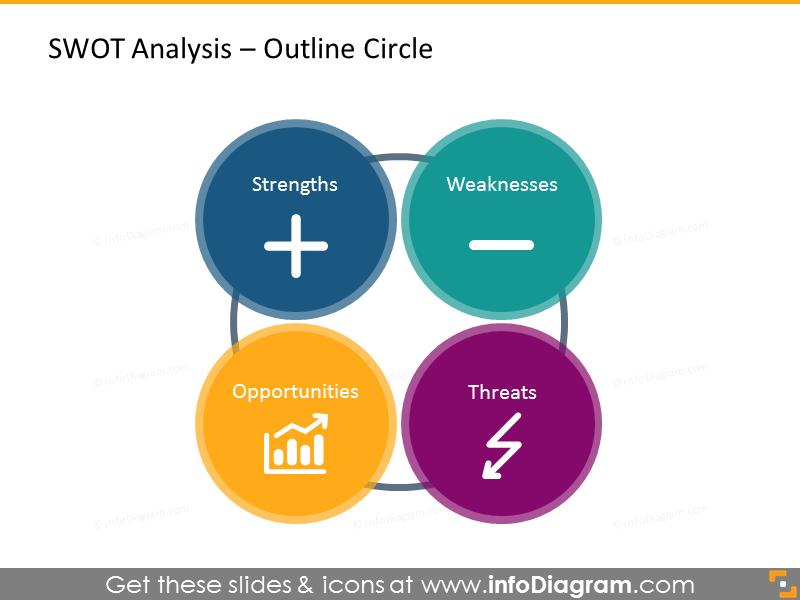 SWOT analysis illustrated with four outline circles