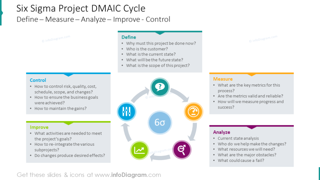 Project DMAIC cycle diagram shown with outline icons and text description